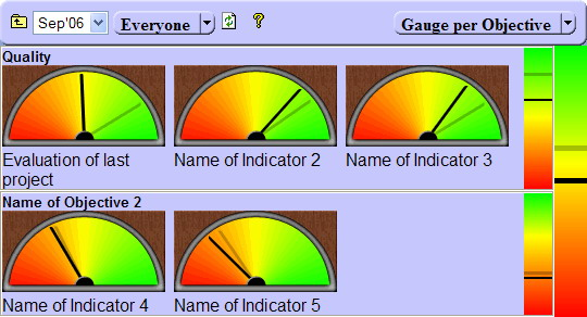 Gauge per Objective Report